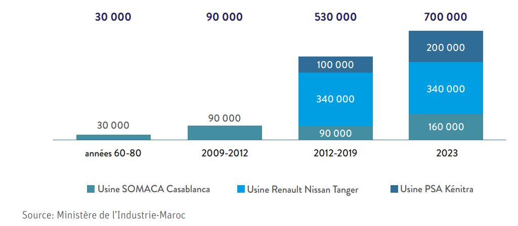 Industrie : le Maroc, nouveau leader du secteur automobile en Afrique