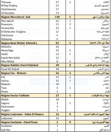 Compteur Coronavirus : 3.170 contaminations et 84 décès en 24H