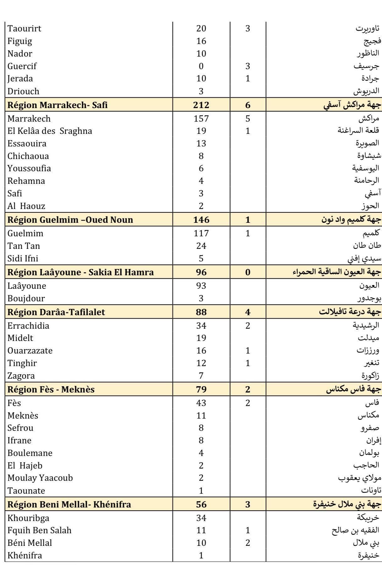 Compteur coronavirus : 3.979 nouveaux cas et 60 décès en 24H