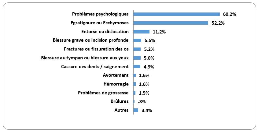 Le HCP liste les répercussions de la violence conjugale sur le développement psychosocial des enfants