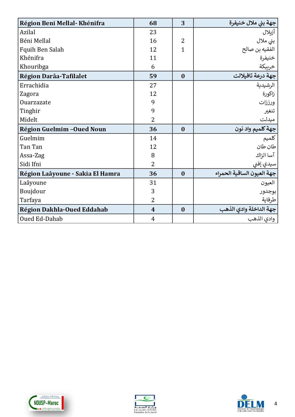 Compteur Coronavirus : 2.329 nouveaux cas d'infection et hausse légère du taux de guérison en 24H