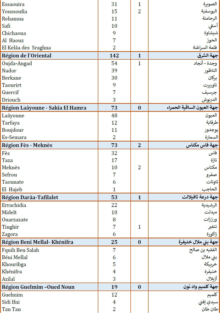 Compteur Coronavirus : 2 369 nouveaux cas d'infection et 34 décès en 24H