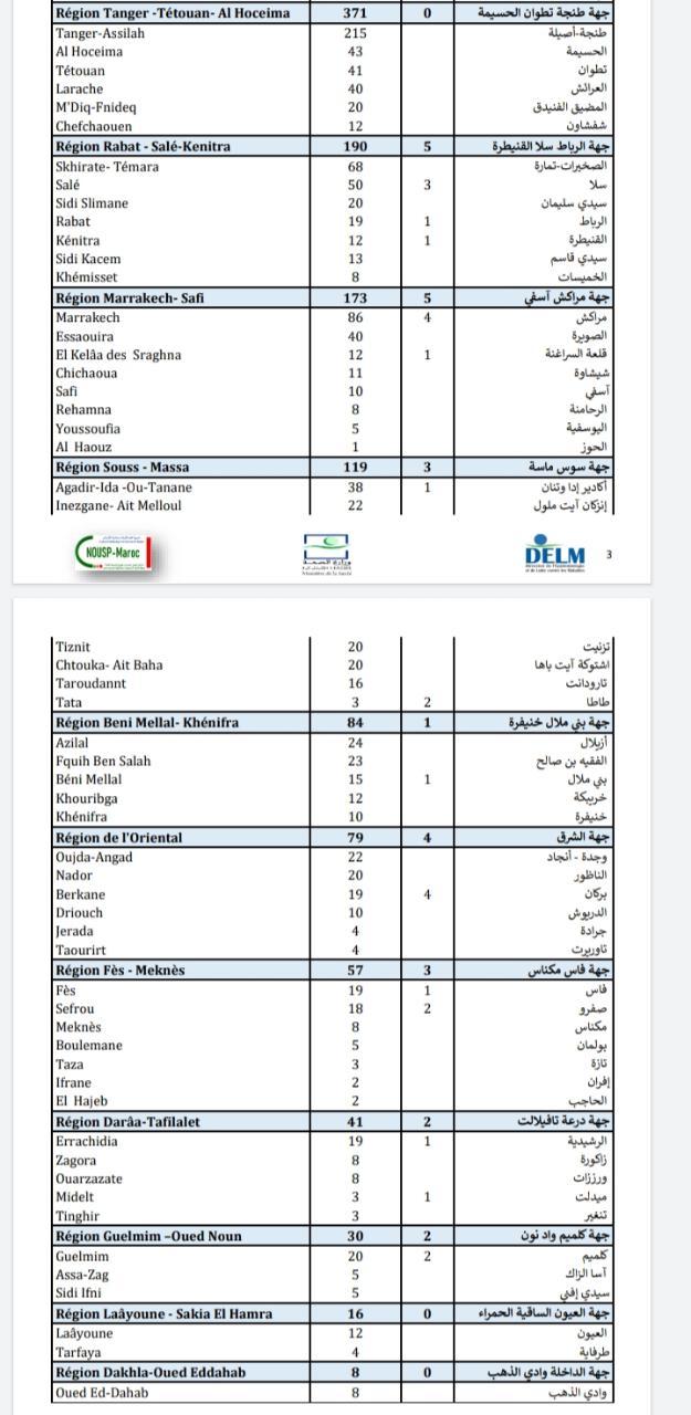 Compteur coronavirus : 2.160 contaminations et 42 décès en 24H