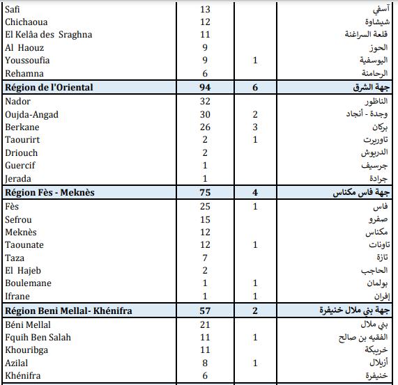 Compteur Coronavirus : 2.143 contaminations et 41 décès en 24H