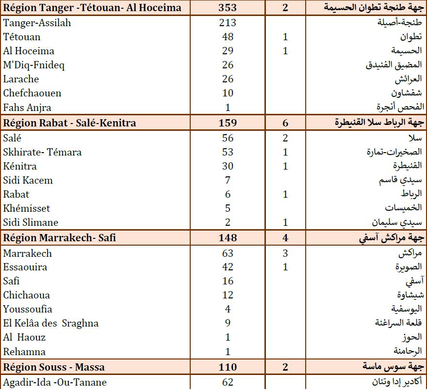 Compteur Coronavirus : 1 642 contaminations et 37 décès en 24H