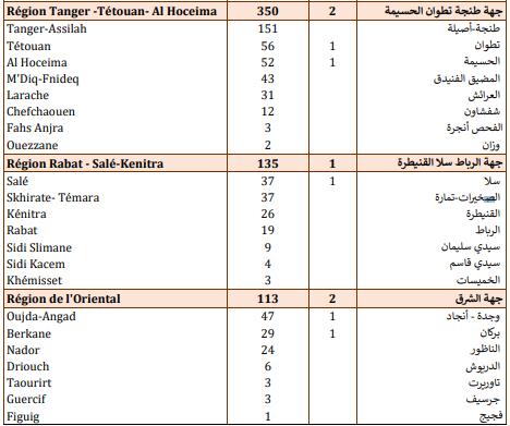 Compteur Coronavirus : 1416 nouveaux cas positifs et 24 décès en 24H