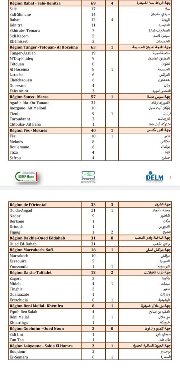 Compteur coronavirus : Chute vertigineuse des cas testés positifs, 456 infections et 24 décès en 24H
