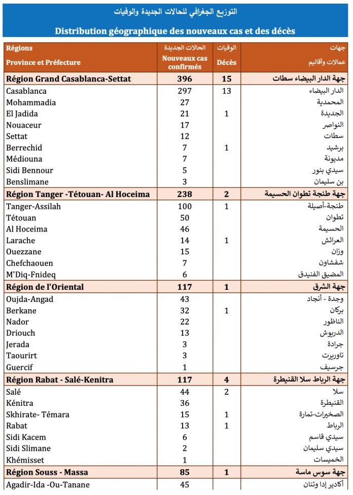 Compteur coronavirus : 1.138 cas testés positifs et 29 décès en 24 heures