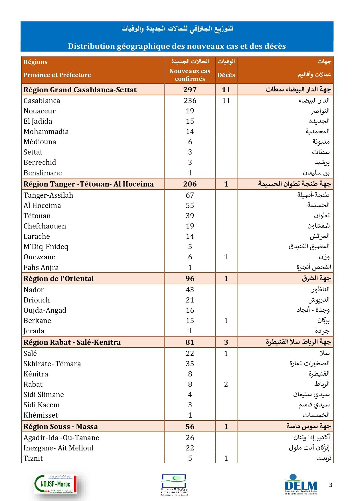 Compteur coronavirus : 851 nouveaux cas et 22 décès en 24 heures