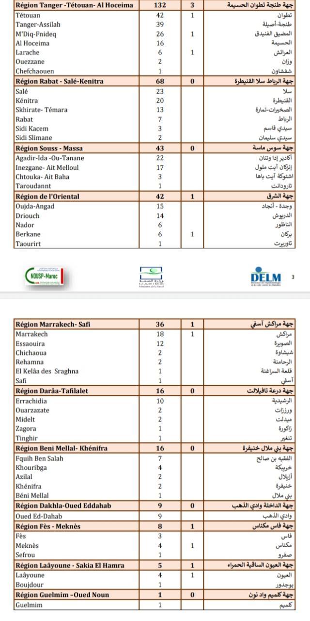 Compteur coronavirus : 701 cas testés positifs et 13 décès en 24H