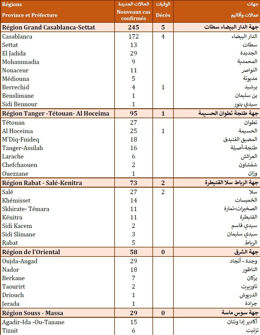 Compteur coronavirus : 587 cas testés positifs en 24H, 463 966 personnes vaccinées