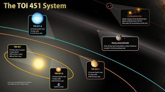 Espace : Des chercheurs marocains contribuent à la découverte de 3 exoplanètes