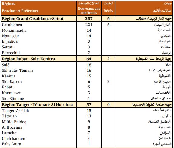 Compteur Coronavirus : 508 nouveaux cas et 2.081.013 personnes vaccinées