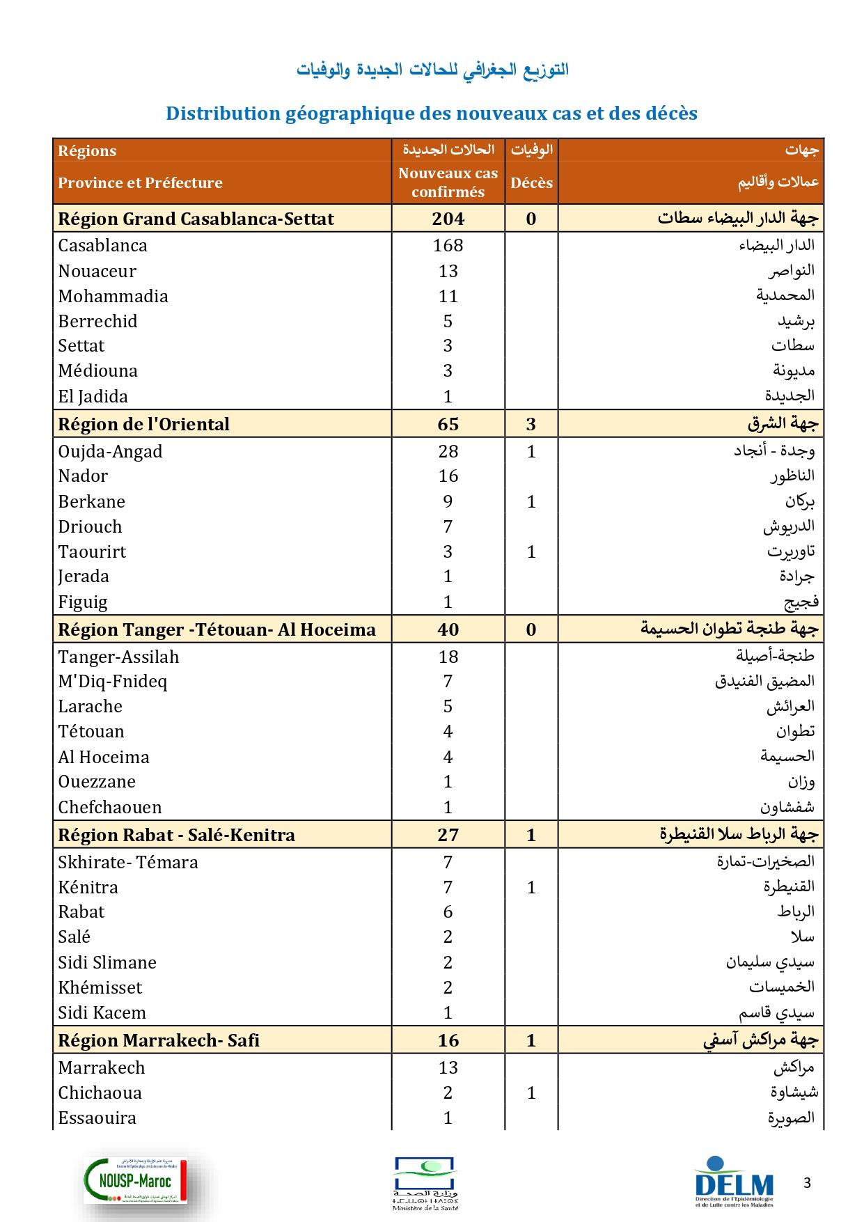 Compteur coronavirus : 386 cas testés positifs et 3.160.479 personnes vaccinées