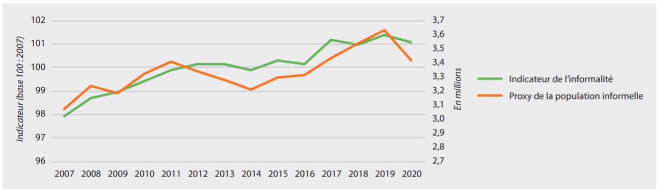 """HCP : la TVA, """"principale composante"""" qui influence le secteur informel"""