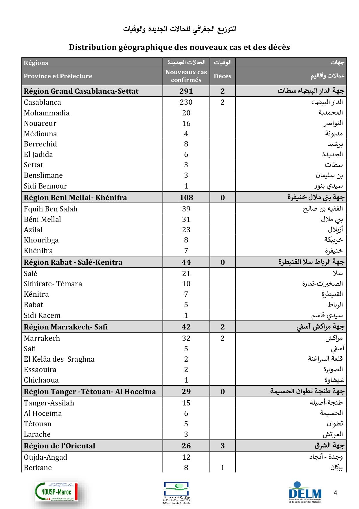 Compteur coronavirus : 594 cas testés positifs et plus de 3,7 millions de personnes vaccinées