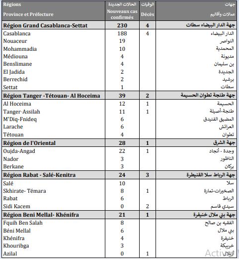 Compteur Coronavirus : 394 cas testés positifs et 3.820.097 personnes vaccinées