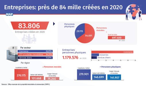 OMPIC : Près de 12% de baisse de création d'entreprises en 2020