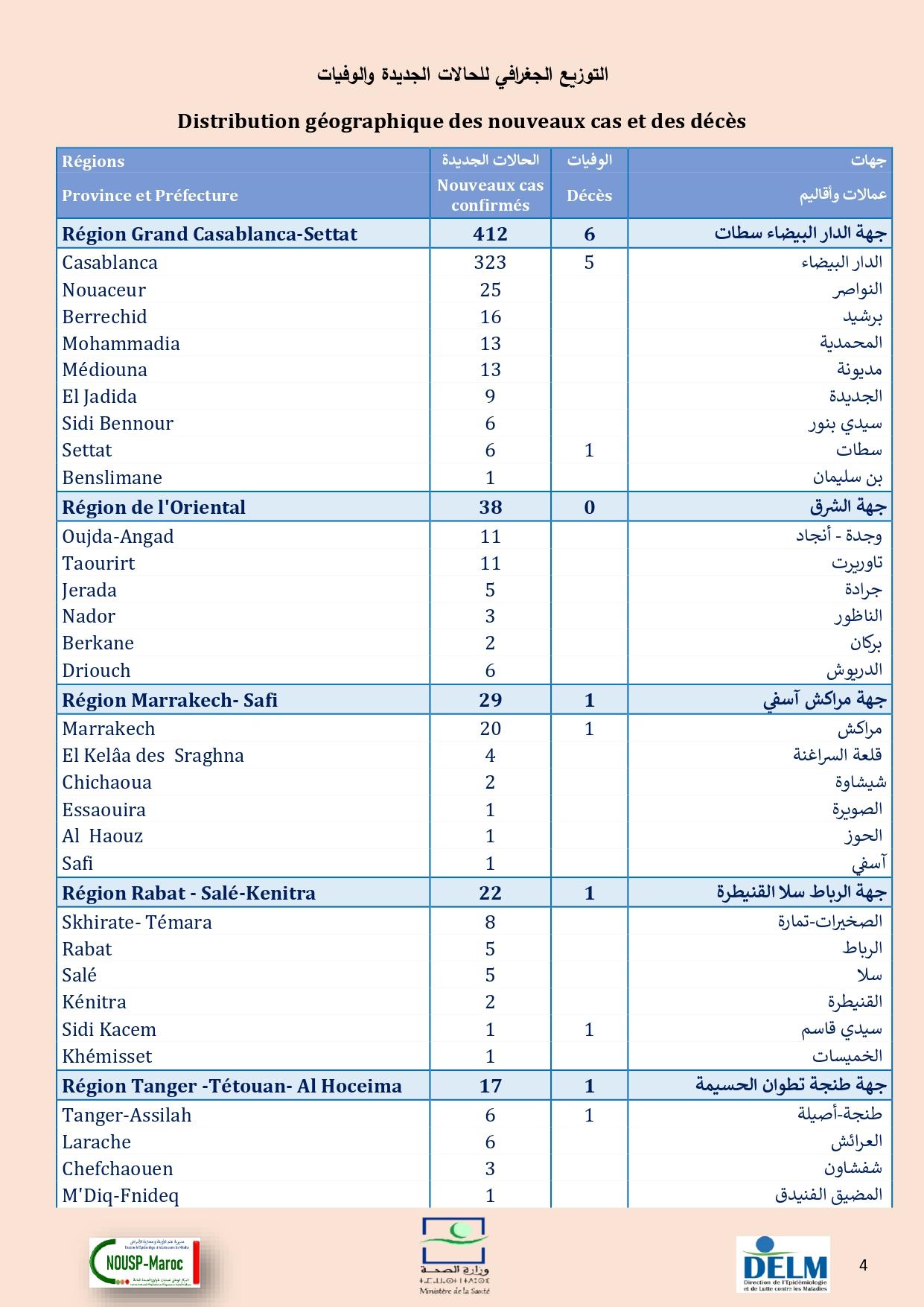 Compteur coronavirus : 581 cas testés positifs en 24H, 4.331.082 personnes vaccinées