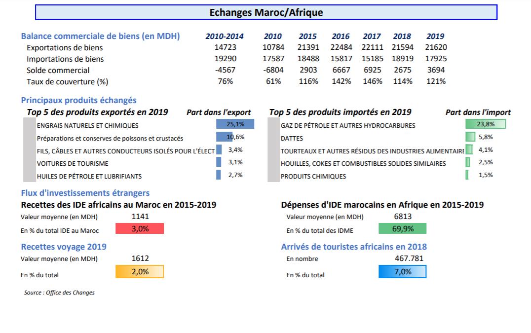 Maroc-Afrique: Progression de 9,5% des échanges commerciaux sur la période 2000-2019