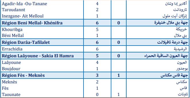 Compteur Coronavirus : 696 cas testés positifs en 24H, 4.382.917 personnes vaccinées