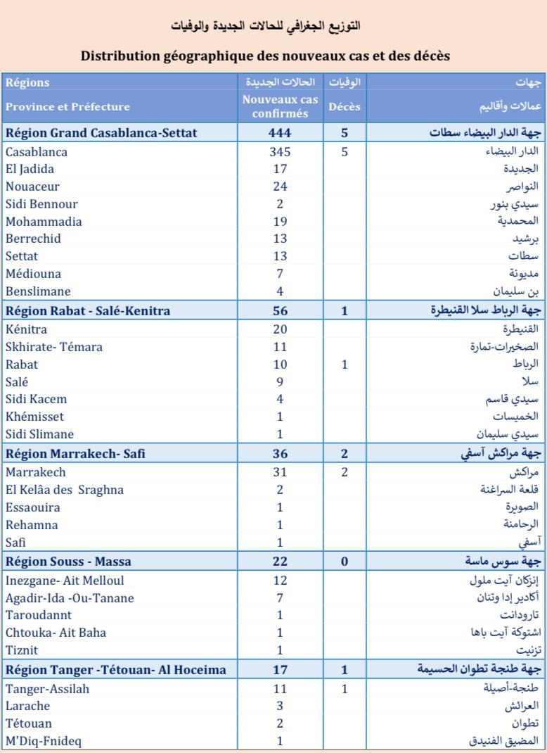 Compteur coronavirus : 625 cas testés positifs, 4.449.047 personnes vaccinées