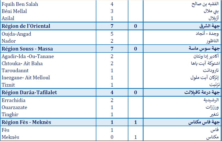 Compteur Coronavirus : 684 cas testés positifs, 4.495.477 personnes vaccinées