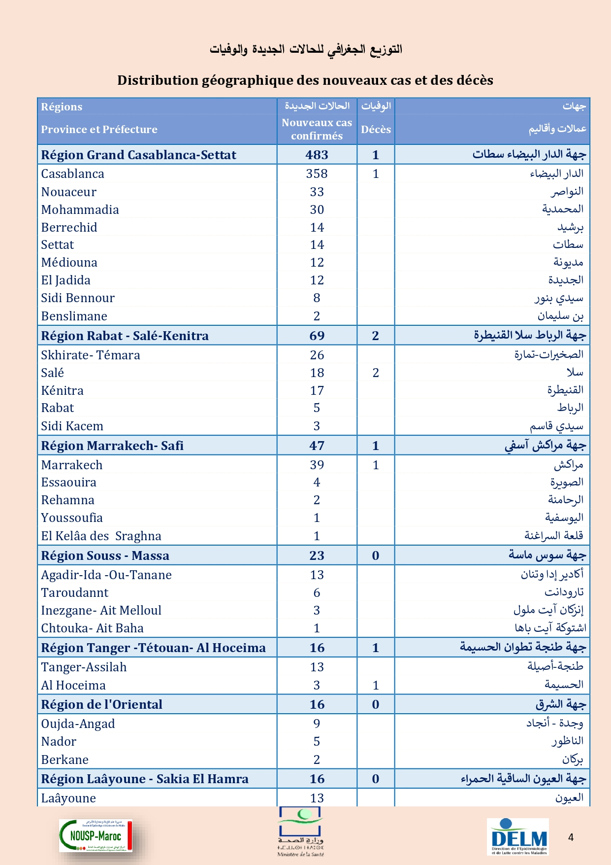 Compteur Coronavirus : 684 cas testés positifs, 4.529.399 personnes vaccinées