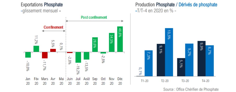 Malgré la crise, le secteur des phosphates s'en sort avec une croissance