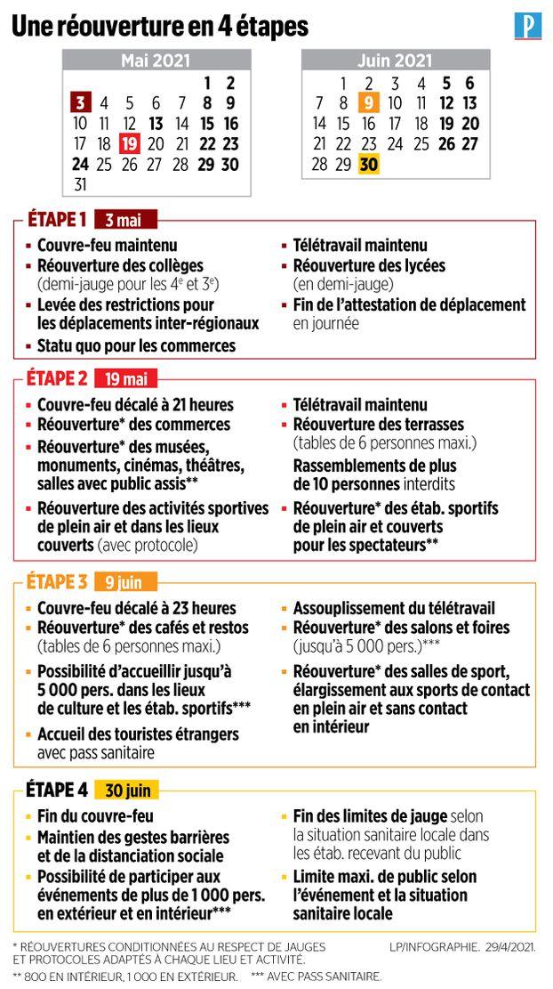 France : Un plan de déconfinement progressif du 3 mai au 30 juin