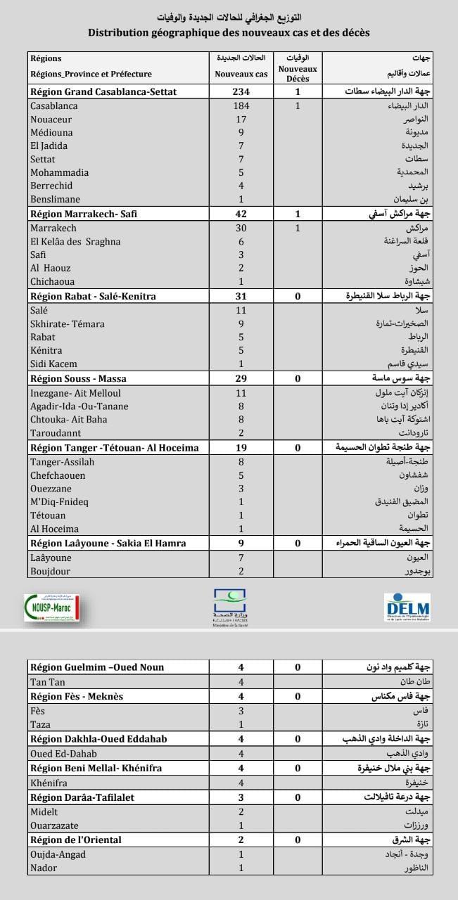 Compteur coronavirus : 385 nouveaux cas, 8.148.964 personnes vaccinées