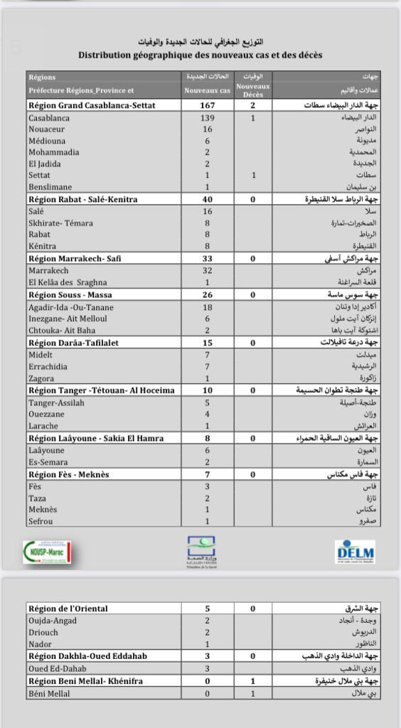 Compteur coronavirus : 314 nouveaux cas, 8.301.031 personnes vaccinées