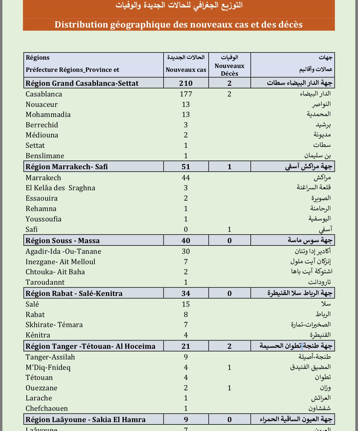 Compteur coronavirus : 3.048 cas actifs, 5.781.207 personnes vaccinées