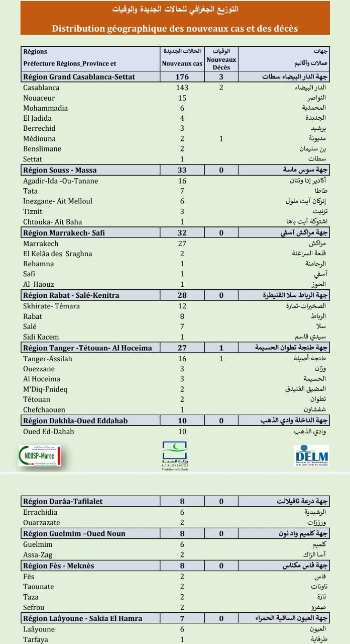 Compteur coronavirus : 346 nouveaux cas, 9.072.565personnes vaccinées