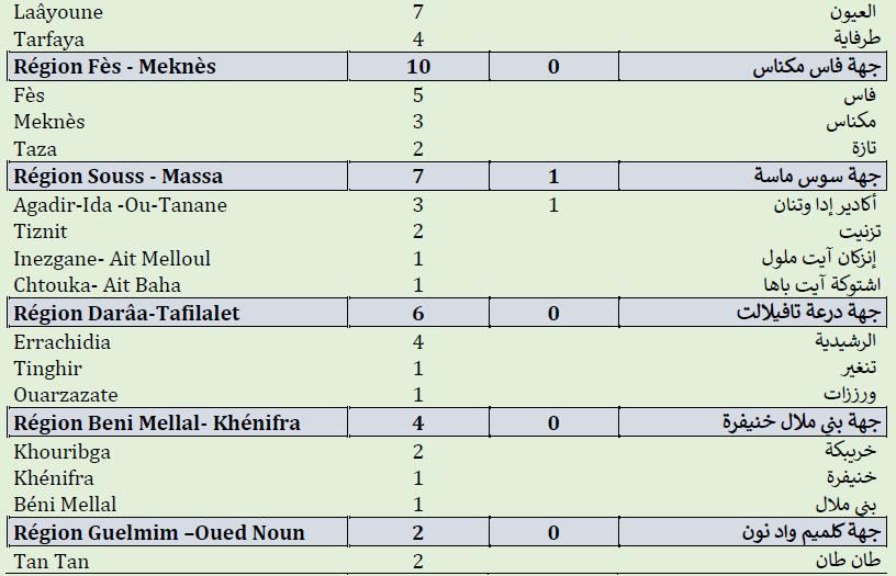 Compteur coronavirus : 3.156 cas actifs, 6,5 million de personnes vaccinées