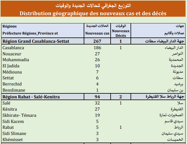 Compteur coronavirus : 476 nouveaux cas, 9.368.046 personnes vaccinées