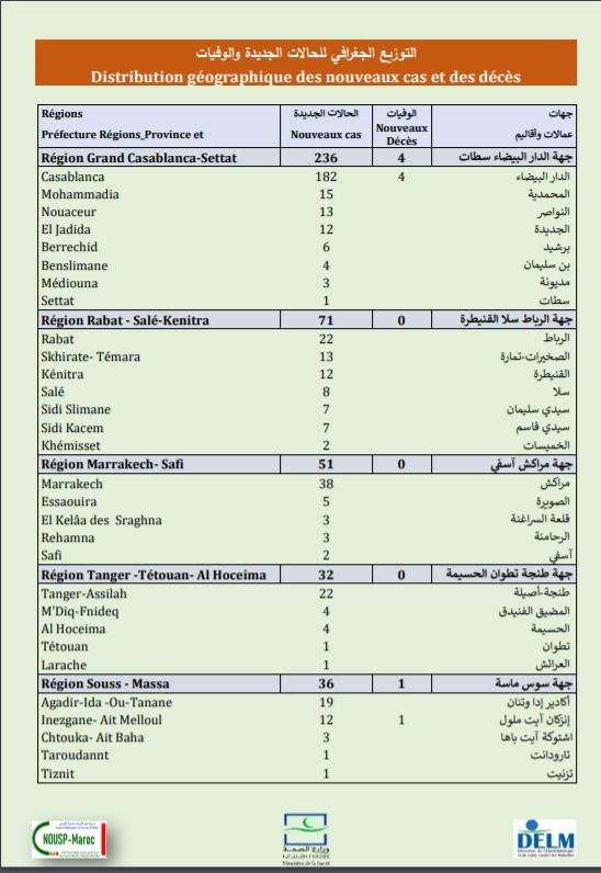 Compteur coronavirus : 481 nouveaux cas , plus de 8 millions de personnes complètement vaccinées