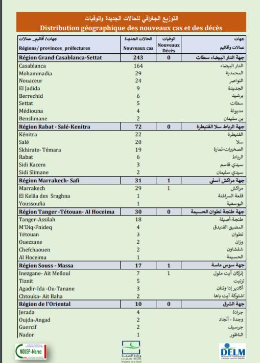 Compteur coronavirus : 473 nouveaux cas, 9 594 360 personnes vaccinées