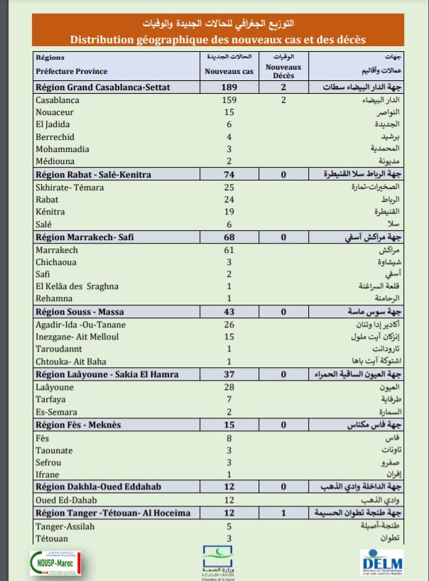 Compteur coronavirus : 452 nouveaux cas, 9 822 096 personnes vaccinées