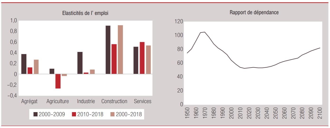 La Banque Mondiale décortique la croissance économique «pauvre en emplois» du Maroc