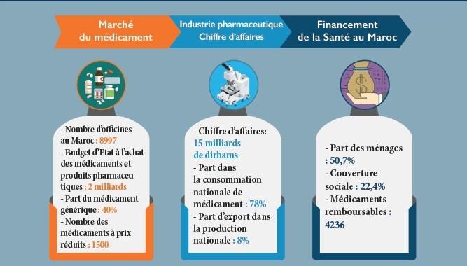 Politique pharmaceutique : les dessous d'une réforme en gestation