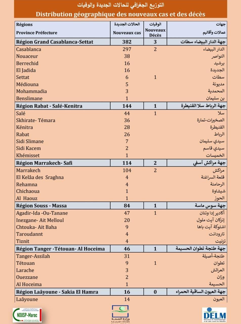Compteur coronavirus : hausse du nombre des cas avec l'enregistrement de 844 nouvelles contaminations.