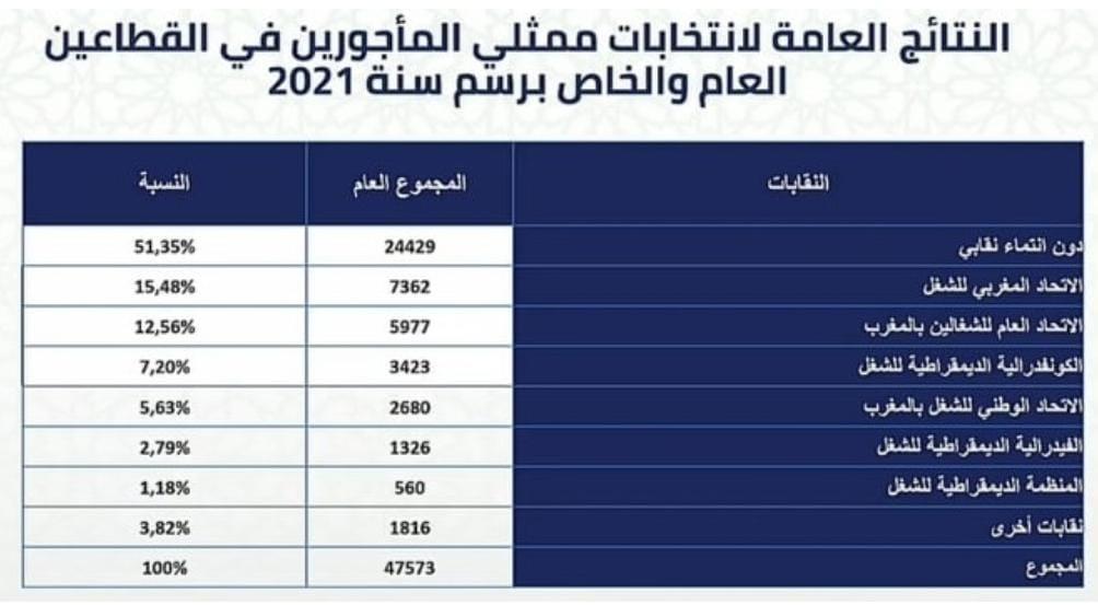 Elections des représentants des travailleurs : l'UGTM se démarque avec 5.977 délégués