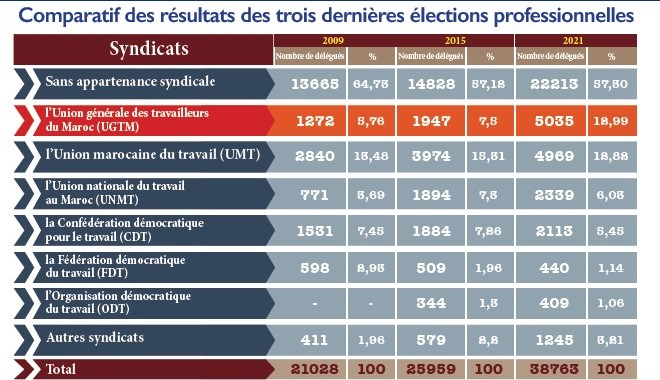 [ Interview de Enâam Myara ] Percée historique de l'UGTM dans les élections professionnelles