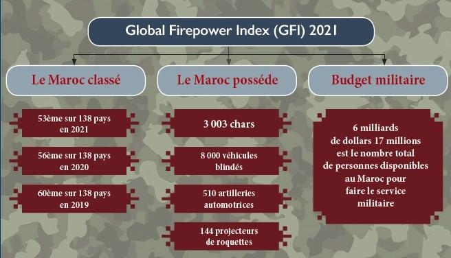 Défense : 2021 ou l'an 0 de l'industrie marocaine de l'armement