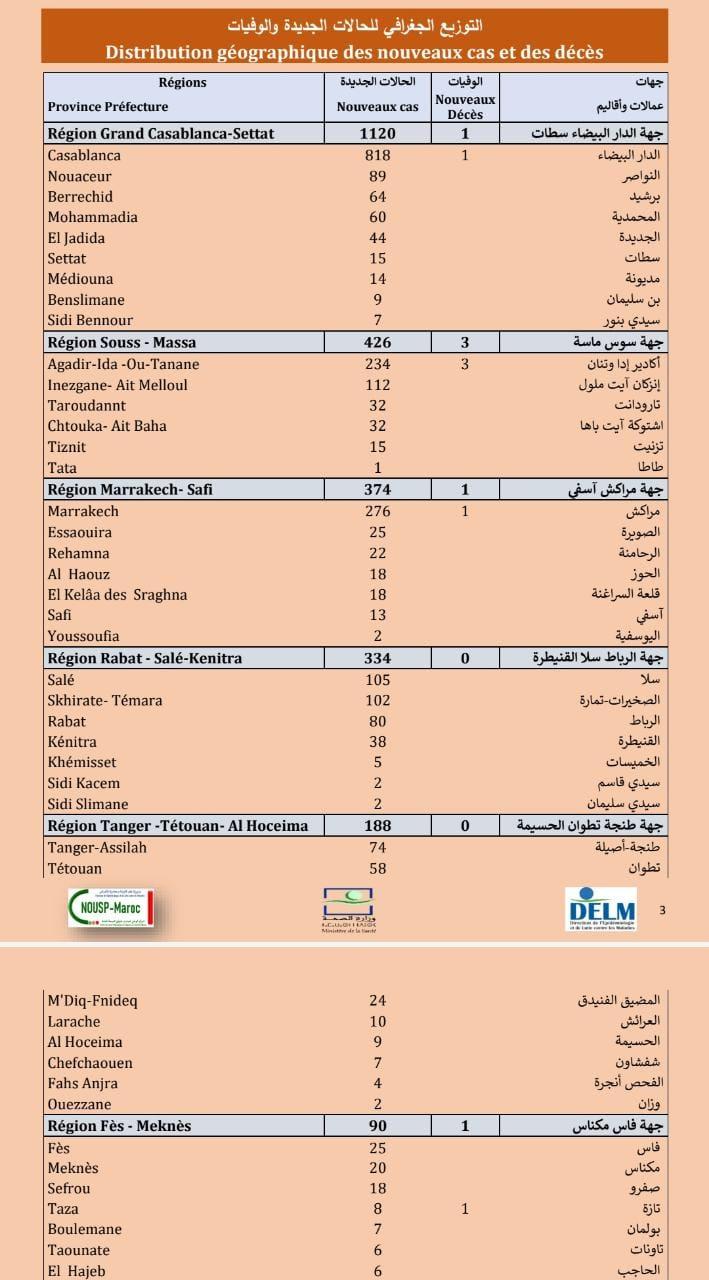 Compteur coronavirus : la recrudescence se poursuit, 2.791 cas en 24H !