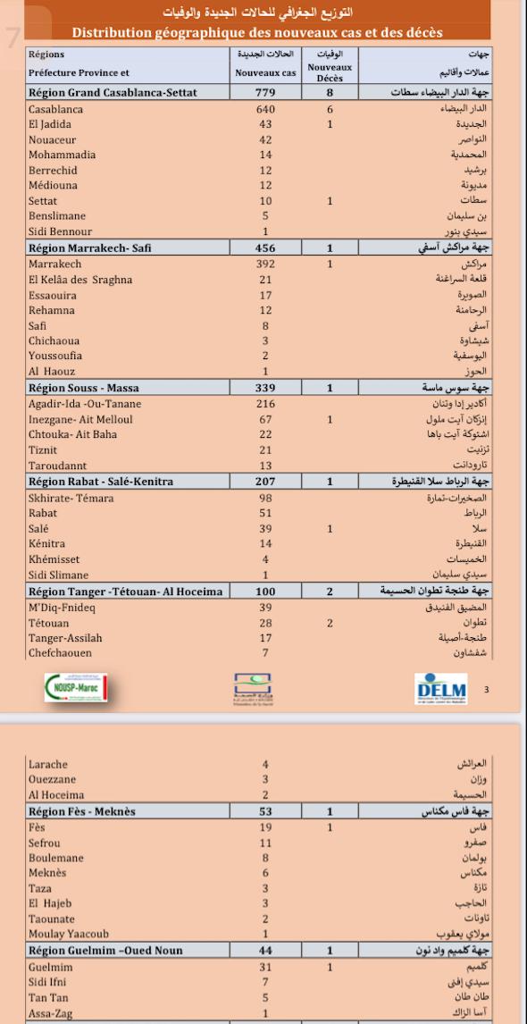 Compteur coronavirus : 2.144 cas et 16 décès en 24H