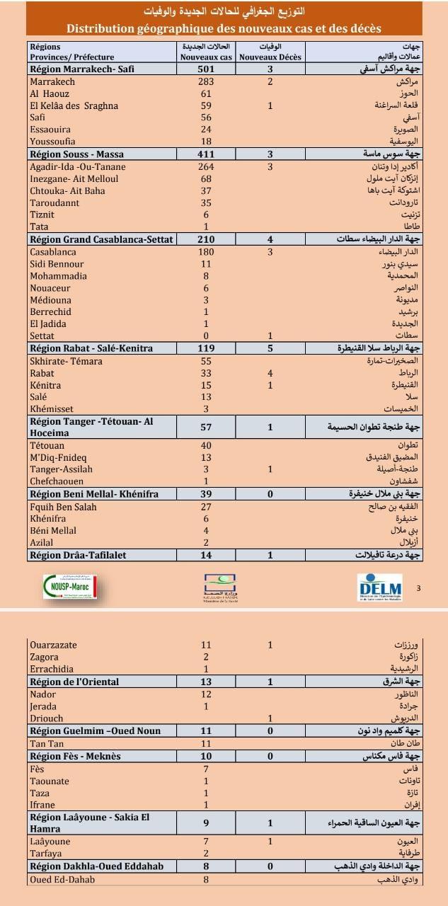 Compteur coronavirus : 1.402 cas, dont 501 dans la région de Marrakech-Safi