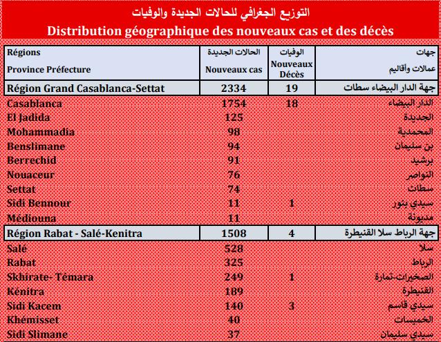 Compteur coronavirus : 8.990 nouveaux cas et 80 décès en 24H