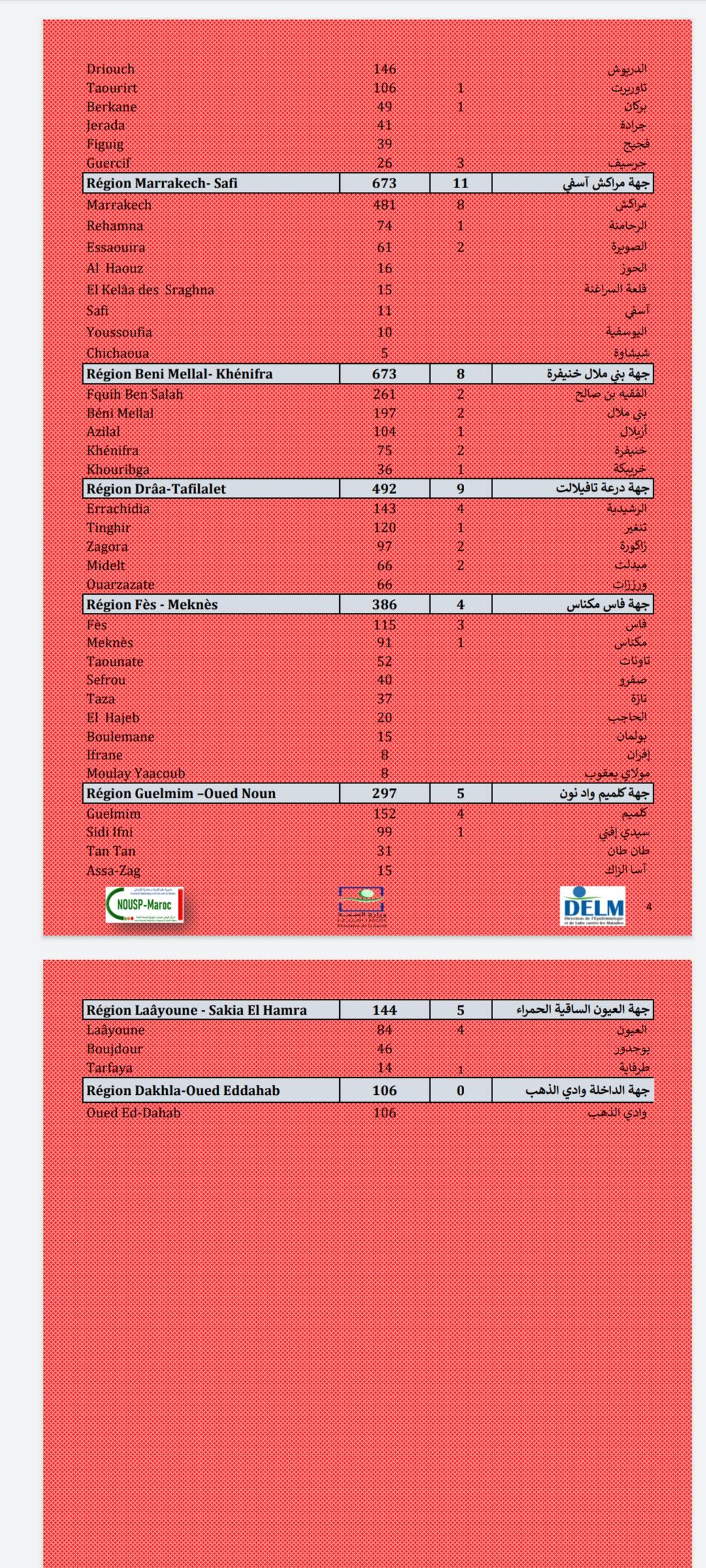 Compteur coronavirus : Hausse des décès, 105 cas en 24H et 9.778 nouvelles infections